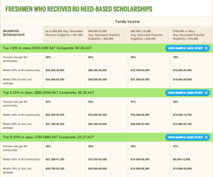 Also on the website, is a chart designed to help students estimate about how much aid they are likely to receive based on their family income and academic achievement.