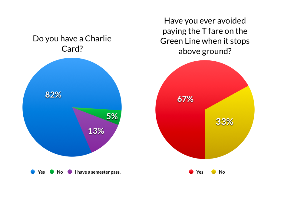 Even though most students have a Charlie Card, two-thirds have snuck onto the T. Click to enlarge. See the full survey results.