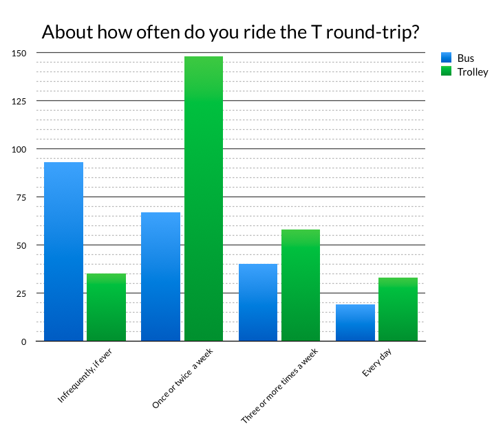 Students ride the trolley more than the bus, but don't use it to commute. See the full survey results.
