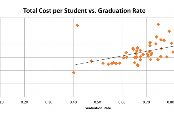 Both high tuition and state funding lead to higher graduation rates, not state funding itself. | data from IPEDS.